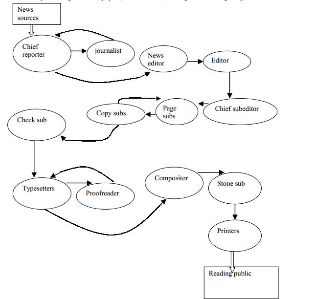 Figure 1.  The process of news from source to public – by Allen Bell