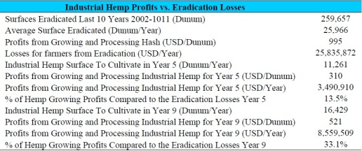 Table 1 Estimated Hemp growing profits compared to eradication loses - UNDP