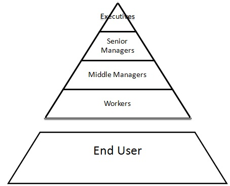 Classical pyramid form of hierarchy in media outlets and downward process of direct dissemination of information